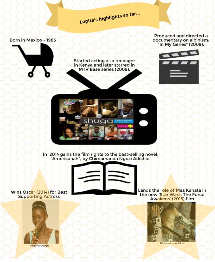 #Lupita Nyong'o #career highlights