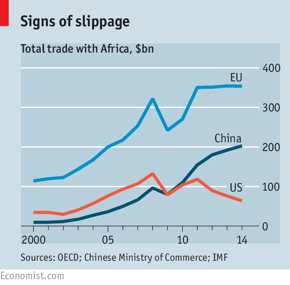 The economic relationship between Africa and America has declined over the years.